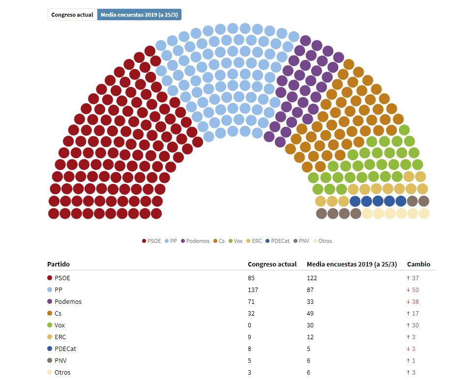 Sondeo elecciones generales españa marzo 2019